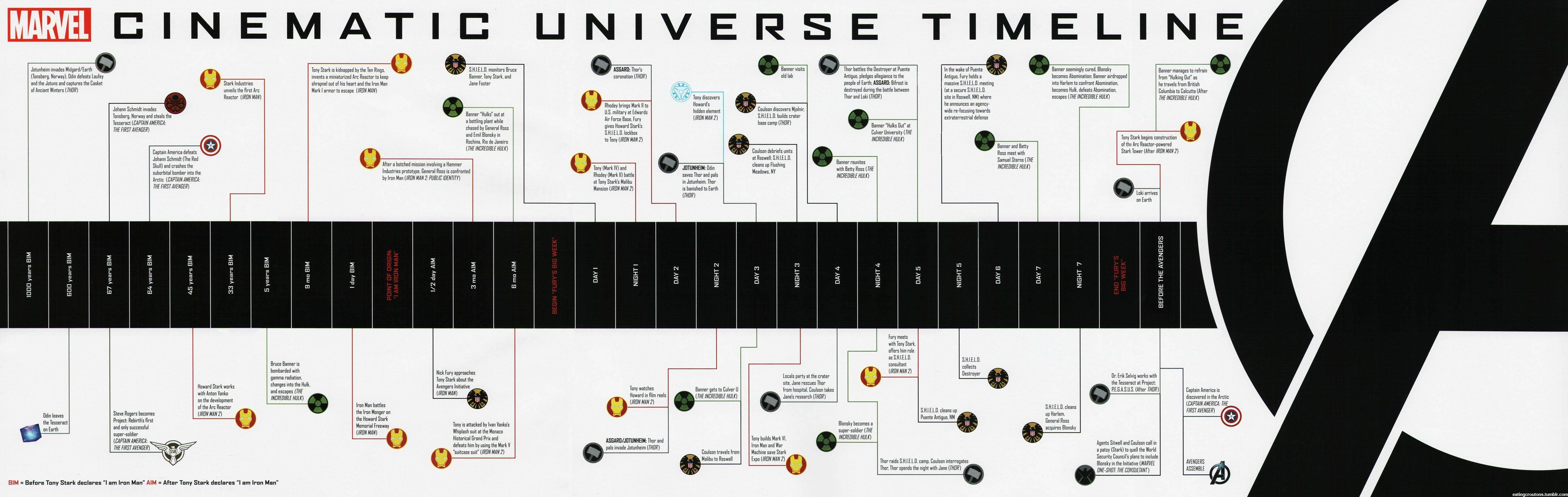 marvel-movie-timeline